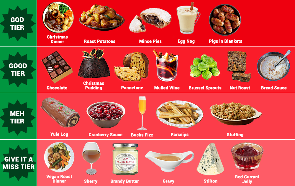 Most Googled Christmas Food Infographic